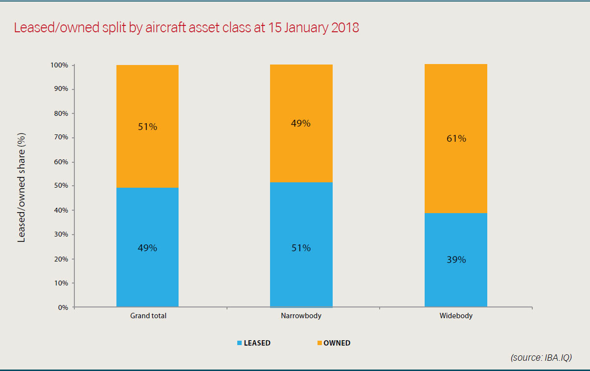 Leased/owned split by aircraft asset class at 15 January 2018